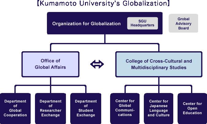 Kumamoto University's Globalization
