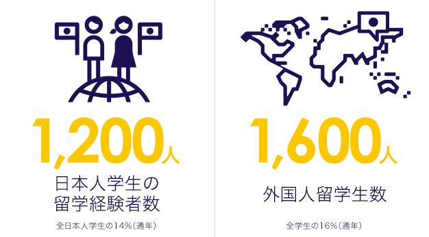 日本人学生の留学経験者数1,200人 外国人留学生数1,600人