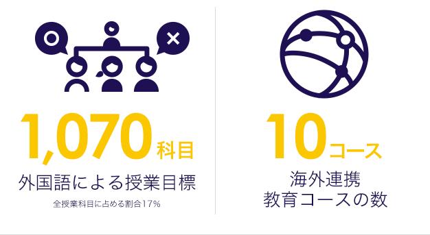 外国語による授業目標1,070科目 海外連携教育コースの数10コース