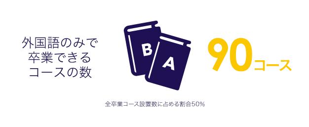 外国語のみで卒業できるコースの数90コース