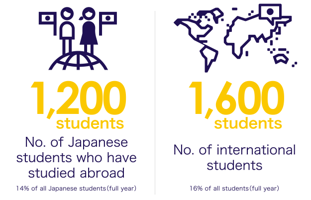 No. of Japanese students who have studied abroad, No. of international students