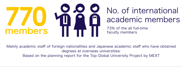 No. of international academic members