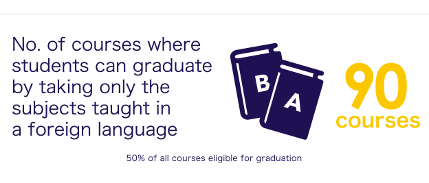 No. of courses where students can graduate by taking only the subjects taught in a foreign language
