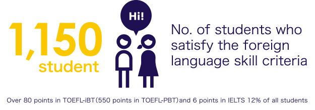 No. of students who satisfy the foreign language skill criteria