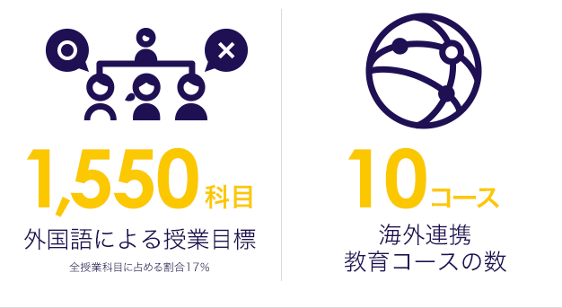 外国語による授業目標1,550科目 海外連携教育コースの数10コース