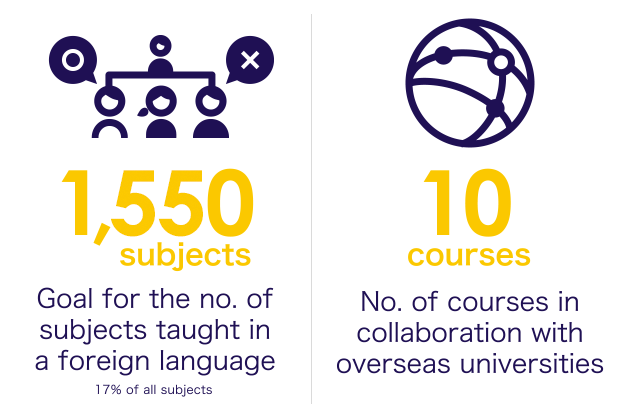 Goal for the no. of subjects taught in a foreign language, No. of courses in collaboration with overseas universities