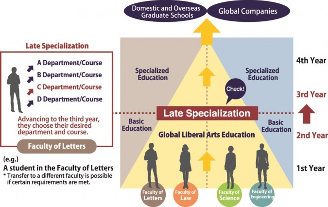 Late Specialization_out2
